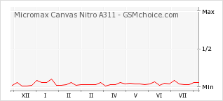 Popularity chart of Micromax Canvas Nitro A311