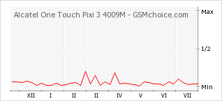 Popularity chart of Alcatel One Touch Pixi 3 4009M