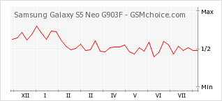 Popularity chart of Samsung Galaxy S5 Neo G903F