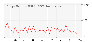 Popularity chart of Philips Xenium X818