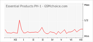 Popularity chart of Essential Products PH-1