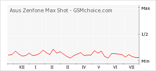 Popularity chart of Asus Zenfone Max Shot