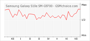 Popularity chart of Samsung Galaxy S10e SM-G9700