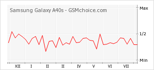 Popularity chart of Samsung Galaxy A40s