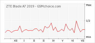 Popularity chart of ZTE Blade A7 2019