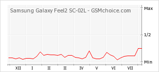 Popularity chart of Samsung Galaxy Feel2 SC-02L