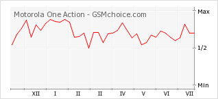 Popularity chart of Motorola One Action