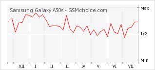 Popularity chart of Samsung Galaxy A50s