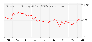 Popularity chart of Samsung Galaxy A20s