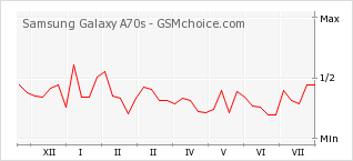 Popularity chart of Samsung Galaxy A70s