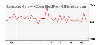 Popularity chart of Samsung Galaxy XCover FieldPro