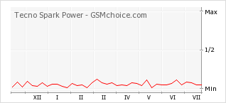 Popularity chart of Tecno Spark Power