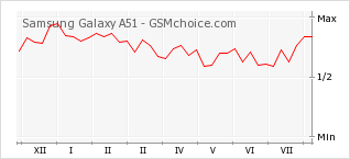 Popularity chart of Samsung Galaxy A51