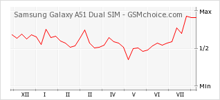 Popularity chart of Samsung Galaxy A51 Dual SIM