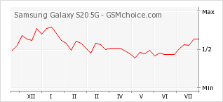 Popularity chart of Samsung Galaxy S20 5G