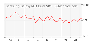 Popularity chart of Samsung Galaxy M31 Dual SIM