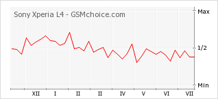 Popularity chart of Sony Xperia L4