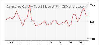 Popularity chart of Samsung Galaxy Tab S6 Lite WiFi