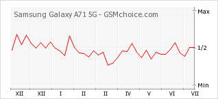 Popularity chart of Samsung Galaxy A71 5G