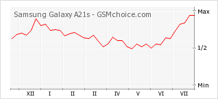 Popularity chart of Samsung Galaxy A21s