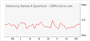 Popularity chart of Samsung Galaxy A Quantum