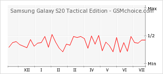 Popularity chart of Samsung Galaxy S20 Tactical Edition