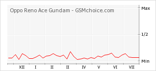 Popularity chart of Oppo Reno Ace Gundam