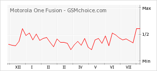Popularity chart of Motorola One Fusion