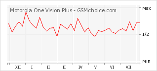 Popularity chart of Motorola One Vision Plus