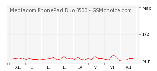 Popularity chart of Mediacom PhonePad Duo B500