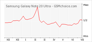 Popularity chart of Samsung Galaxy Note 20 Ultra