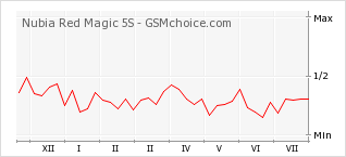 Popularity chart of Nubia Red Magic 5S