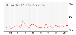 Popularity chart of HTC Wildfire E2
