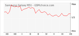 Popularity chart of Samsung Galaxy M51