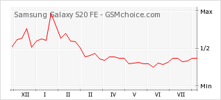 Popularity chart of Samsung Galaxy S20 FE