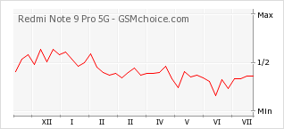 Popularity chart of Redmi Note 9 Pro 5G