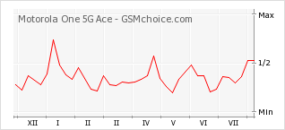Popularity chart of Motorola One 5G Ace