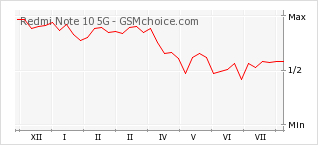 Popularity chart of Redmi Note 10 5G