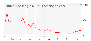 Popularity chart of Nubia Red Magic 6 Pro
