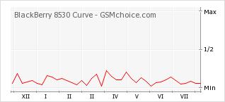 Popularity chart of BlackBerry 8530 Curve