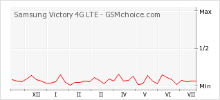 Popularity chart of Samsung Victory 4G LTE