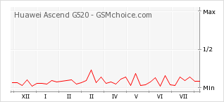 Popularity chart of Huawei Ascend G520