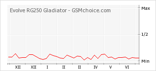 Popularity chart of Evolve RG250 Gladiator