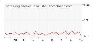 Popularity chart of Samsung Galaxy Fame Lite