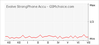 Popularity chart of Evolve StrongPhone Accu