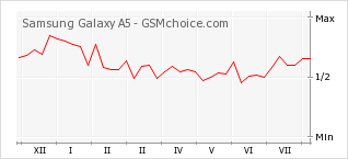 Popularity chart of Samsung Galaxy A5